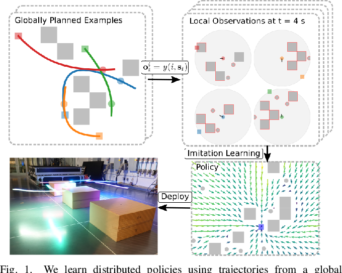 Figure 1 for GLAS: Global-to-Local Safe Autonomy Synthesis for Multi-Robot Motion Planning with End-to-End Learning