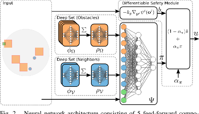 Figure 2 for GLAS: Global-to-Local Safe Autonomy Synthesis for Multi-Robot Motion Planning with End-to-End Learning