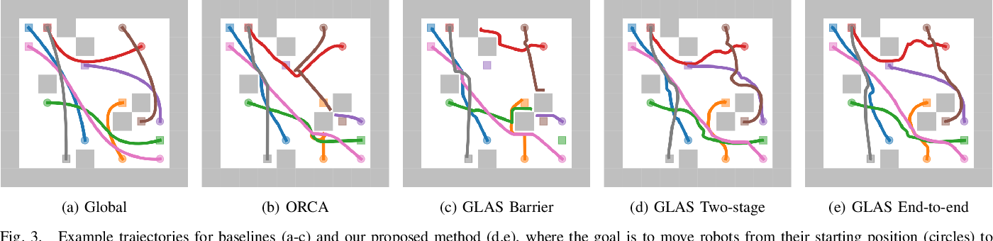 Figure 3 for GLAS: Global-to-Local Safe Autonomy Synthesis for Multi-Robot Motion Planning with End-to-End Learning