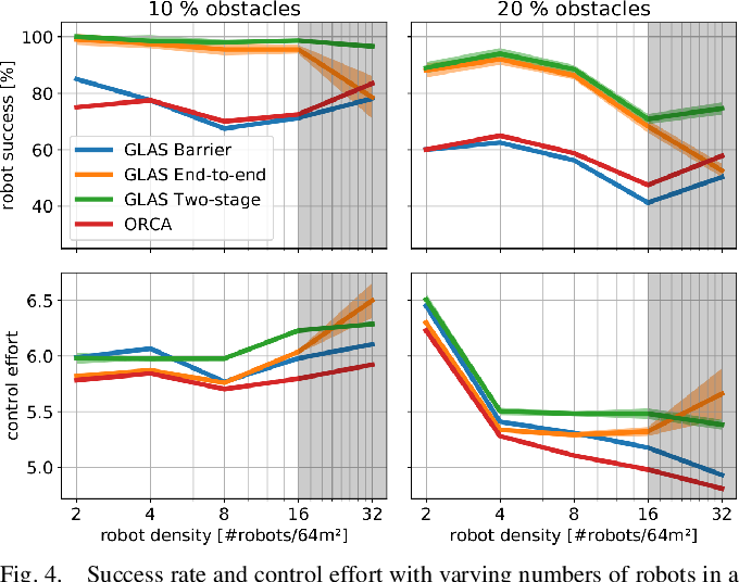 Figure 4 for GLAS: Global-to-Local Safe Autonomy Synthesis for Multi-Robot Motion Planning with End-to-End Learning