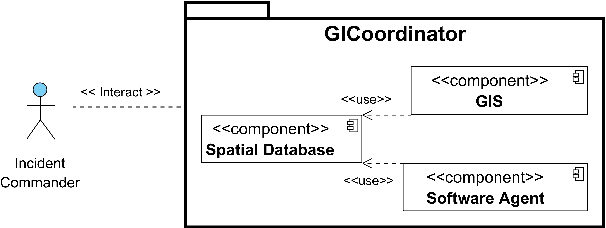 Figure 1 for Design of a GIS-based Assistant Software Agent for the Incident Commander to Coordinate Emergency Response Operations