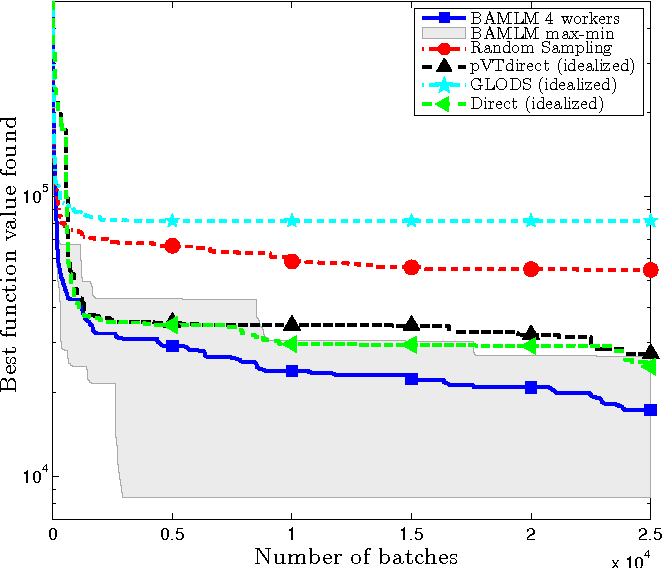 A batch, derivative-free algorithm for finding multiple local minima