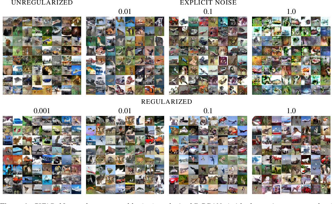Figure 4 for Stabilizing Training of Generative Adversarial Networks through Regularization