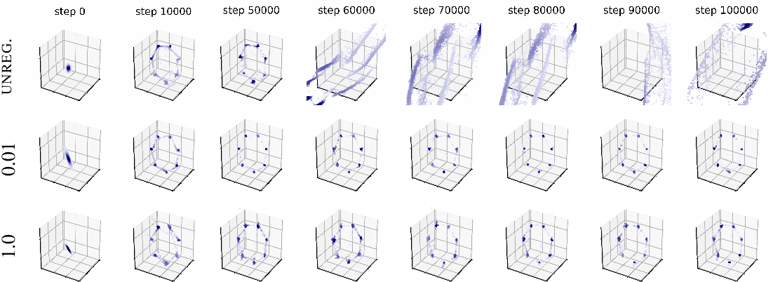 Figure 1 for Stabilizing Training of Generative Adversarial Networks through Regularization