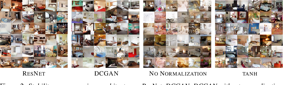 Figure 2 for Stabilizing Training of Generative Adversarial Networks through Regularization
