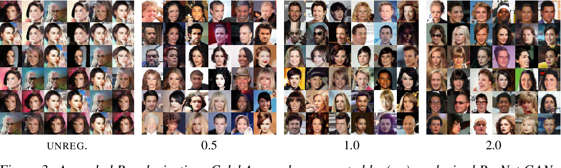 Figure 3 for Stabilizing Training of Generative Adversarial Networks through Regularization