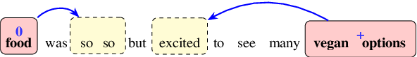 Figure 1 for Position-Aware Tagging for Aspect Sentiment Triplet Extraction