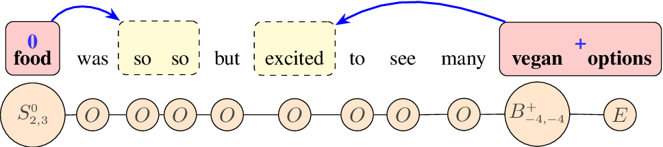 Figure 3 for Position-Aware Tagging for Aspect Sentiment Triplet Extraction