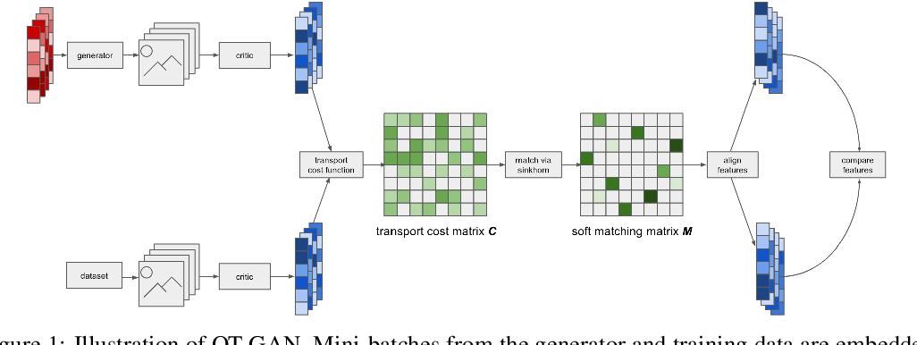 Figure 1 for Improving GANs Using Optimal Transport
