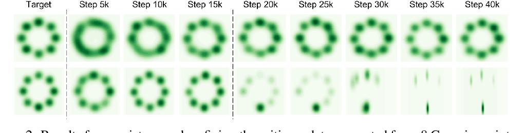 Figure 3 for Improving GANs Using Optimal Transport
