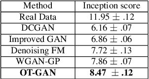 Figure 2 for Improving GANs Using Optimal Transport