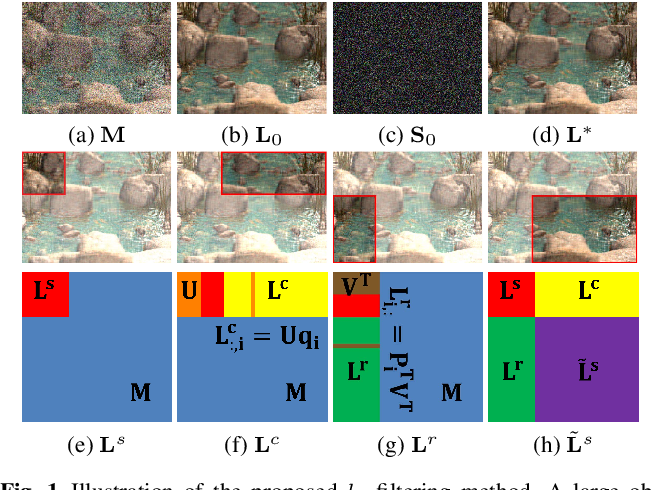Figure 1 for Solving Principal Component Pursuit in Linear Time via $l_1$ Filtering