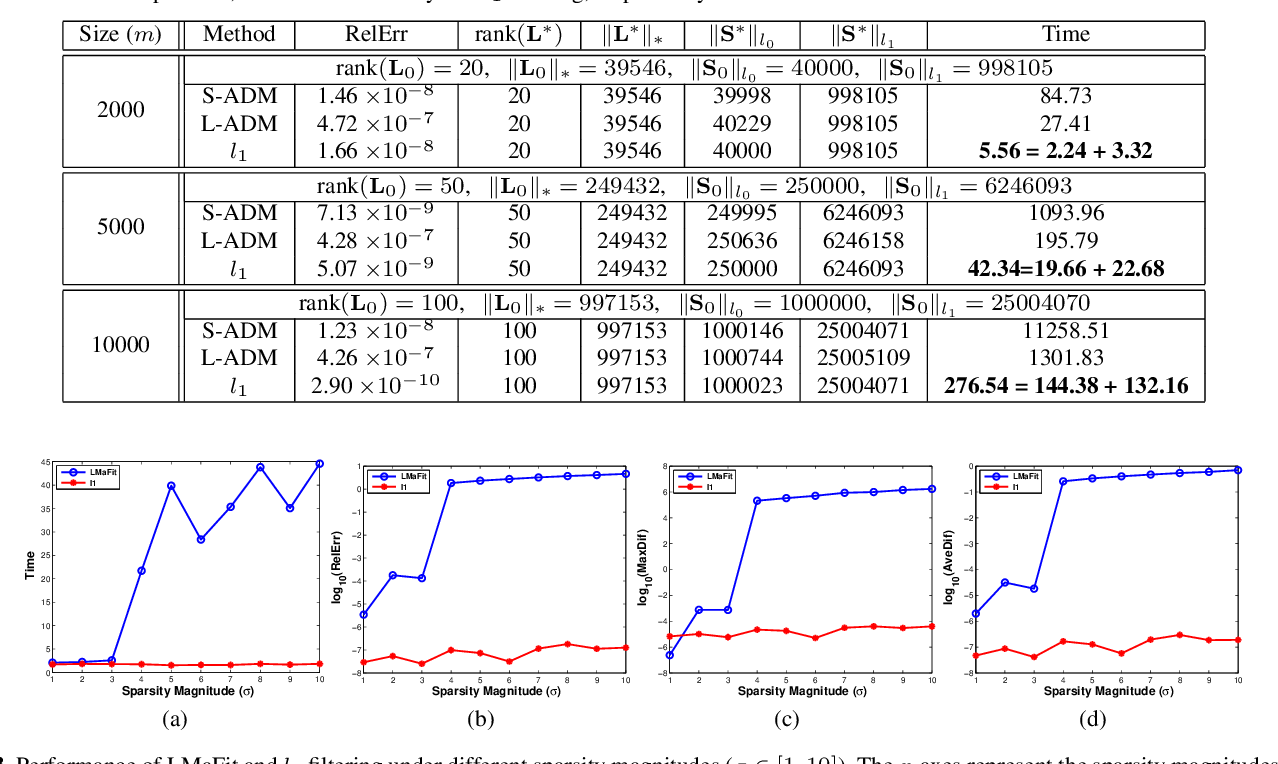 Figure 4 for Solving Principal Component Pursuit in Linear Time via $l_1$ Filtering