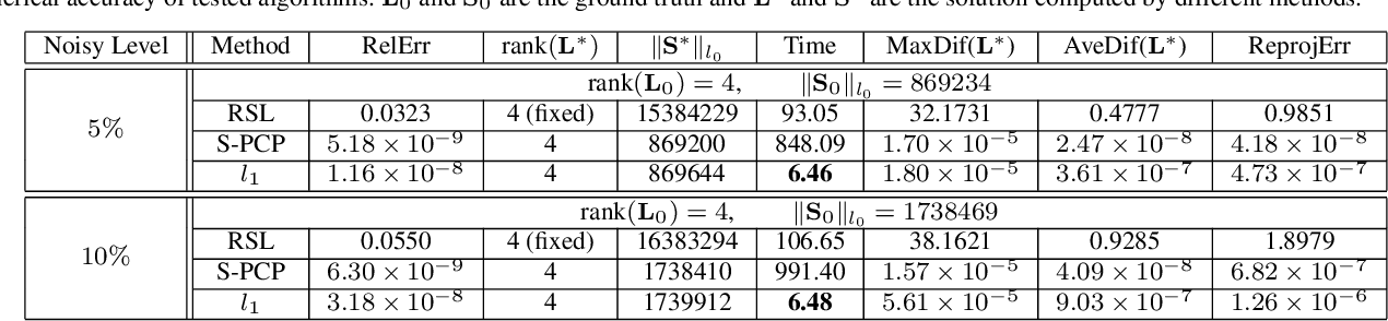 Figure 3 for Solving Principal Component Pursuit in Linear Time via $l_1$ Filtering