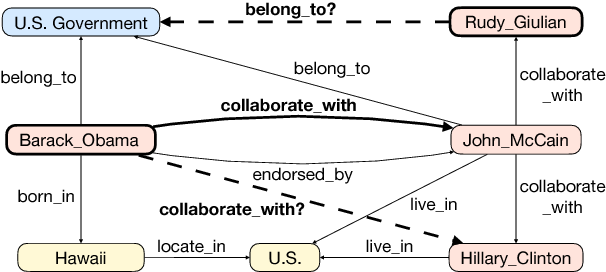 Figure 1 for Multi-Hop Knowledge Graph Reasoning with Reward Shaping
