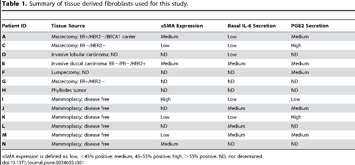 Table 1. Summary of tissue derived fibroblasts used for this study.
