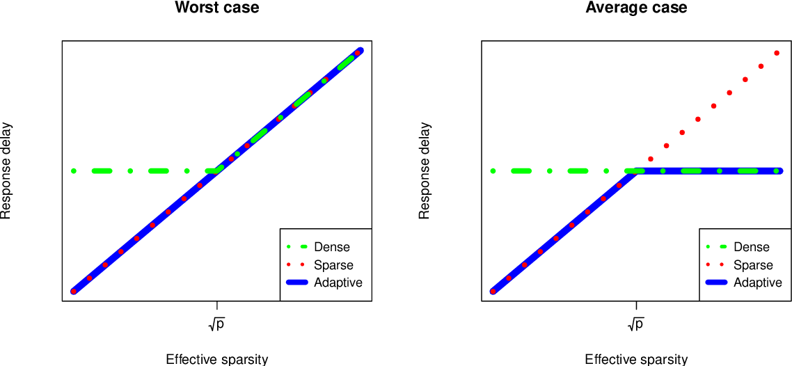 Figure 3 for High-dimensional, multiscale online changepoint detection