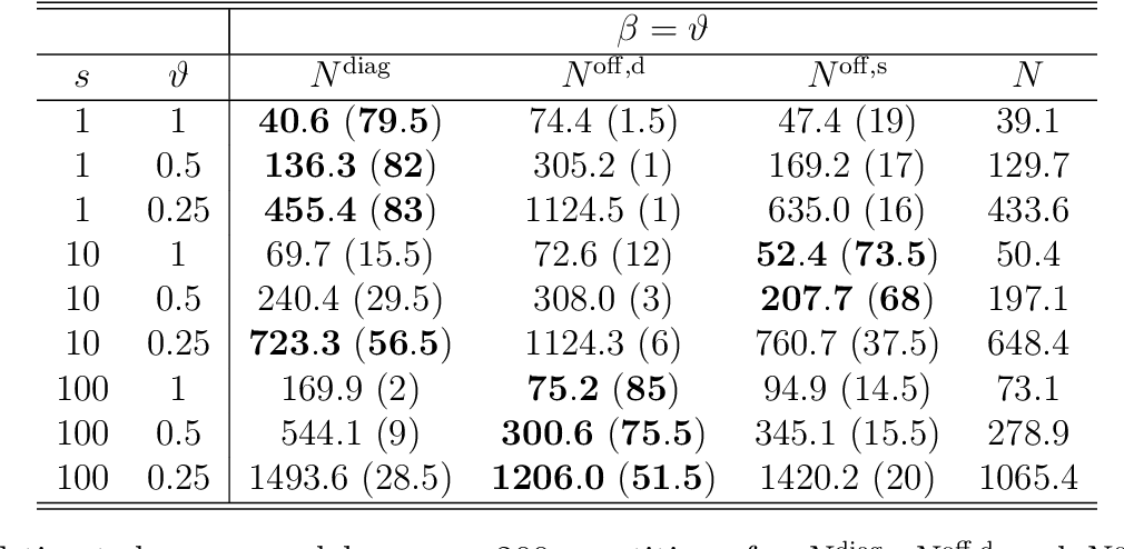 Figure 4 for High-dimensional, multiscale online changepoint detection