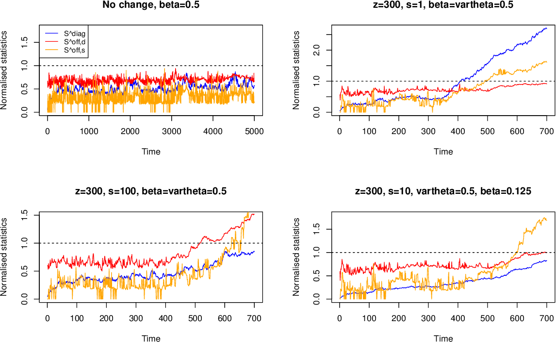 Figure 1 for High-dimensional, multiscale online changepoint detection