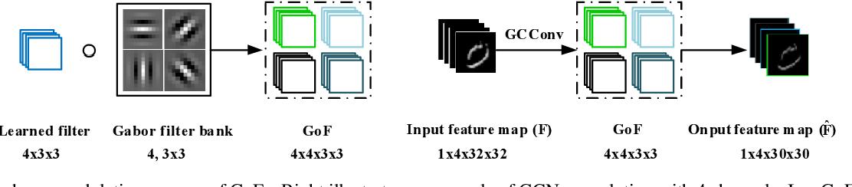 Figure 3 for Gabor Convolutional Networks