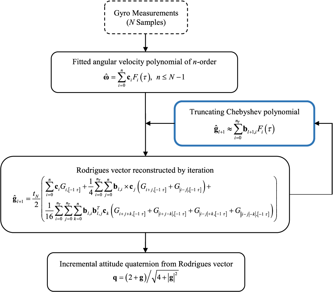 Figure 1 for Fast RodFIter for Attitude Reconstruction from Inertial Measurements
