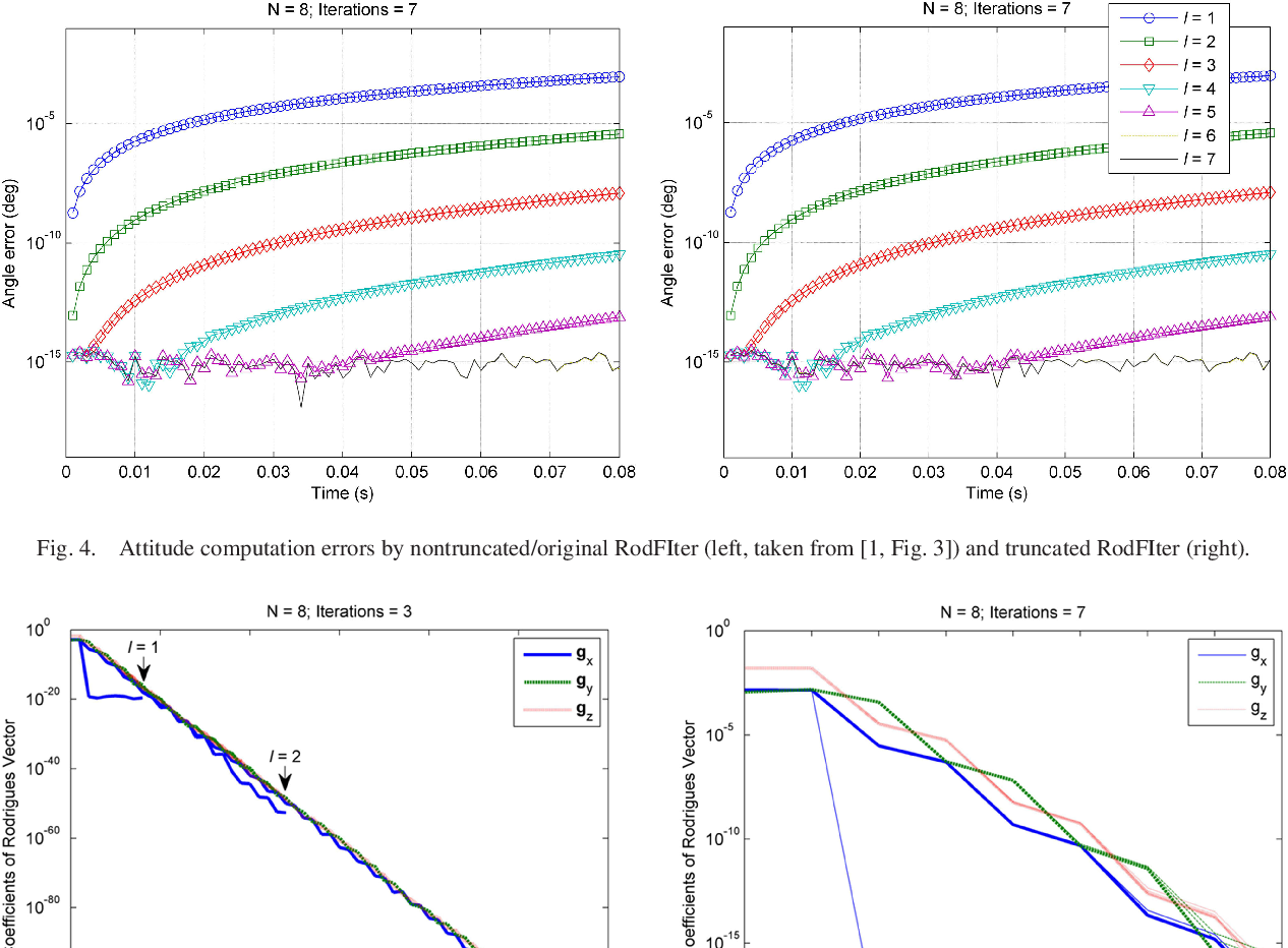 Figure 4 for Fast RodFIter for Attitude Reconstruction from Inertial Measurements