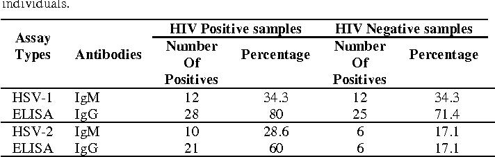 PDF] Seroprevalence of Ig G and Ig M Antibodies in