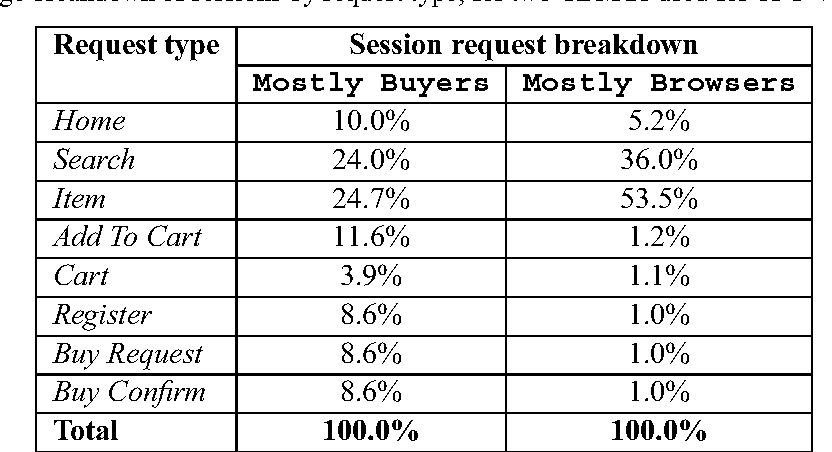Table 1: Average breakdown of sessions by request type, for two CBMGs used for TPC-W web workload.