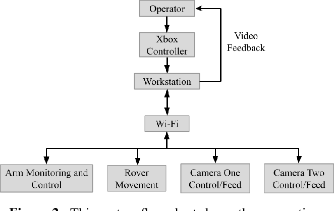 Figure 3 for A Methodology to Assess the Human Factors Associated with Lunar Teleoperated Assembly Tasks