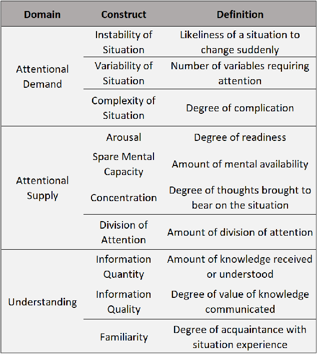 Figure 2 for A Methodology to Assess the Human Factors Associated with Lunar Teleoperated Assembly Tasks