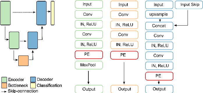 Figure 4 for Recalibrating 3D ConvNets with Project & Excite