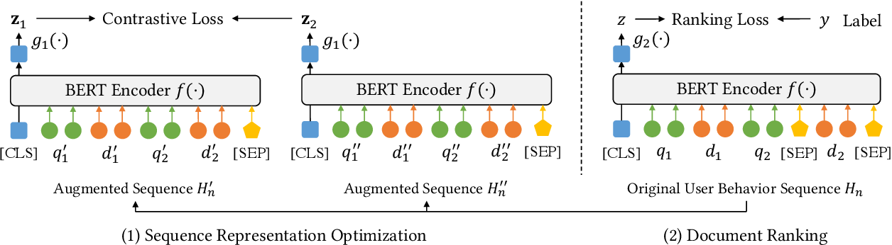 Figure 1 for Contrastive Learning of User Behavior Sequence for Context-Aware Document Ranking