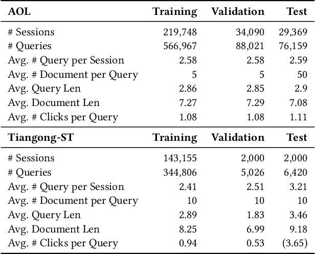 Figure 2 for Contrastive Learning of User Behavior Sequence for Context-Aware Document Ranking