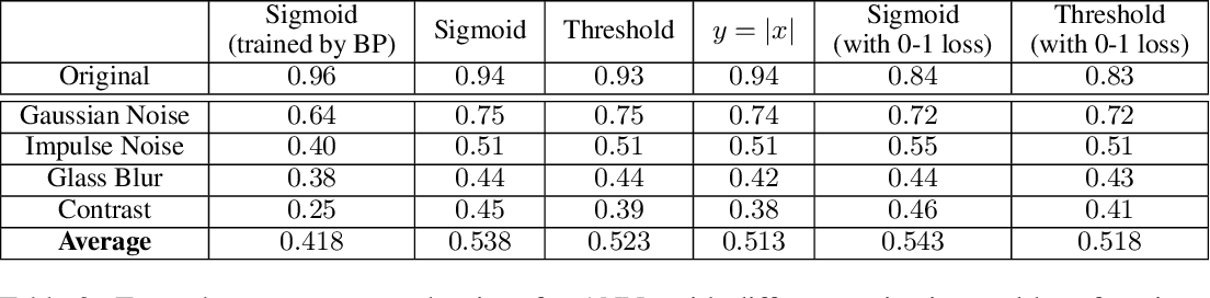 Figure 3 for Training Artificial Neural Networks by Generalized Likelihood Ratio Method: Exploring Brain-like Learning to Improve Adversarial Defensiveness