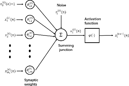 Figure 1 for Training Artificial Neural Networks by Generalized Likelihood Ratio Method: Exploring Brain-like Learning to Improve Adversarial Defensiveness