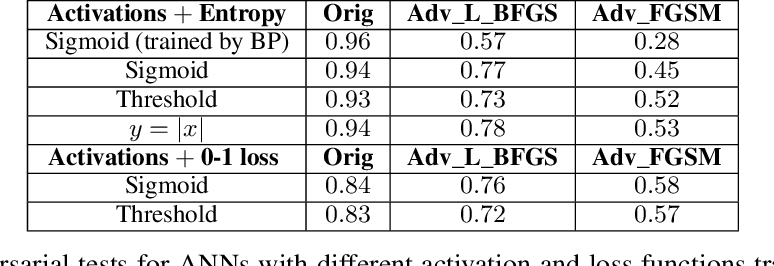 Figure 2 for Training Artificial Neural Networks by Generalized Likelihood Ratio Method: Exploring Brain-like Learning to Improve Adversarial Defensiveness