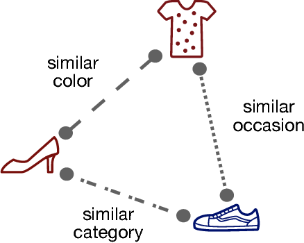 Figure 1 for Conditional Similarity Networks