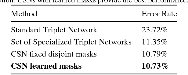 Figure 2 for Conditional Similarity Networks