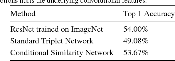 Figure 4 for Conditional Similarity Networks