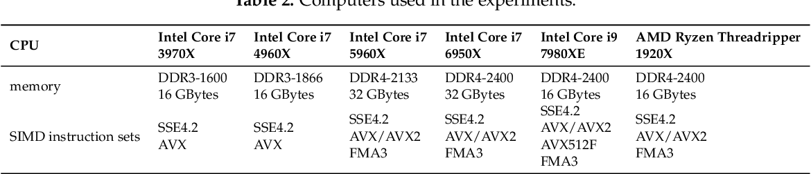 PDF] Effective Implementation of Edge-Preserving Filtering on CPU