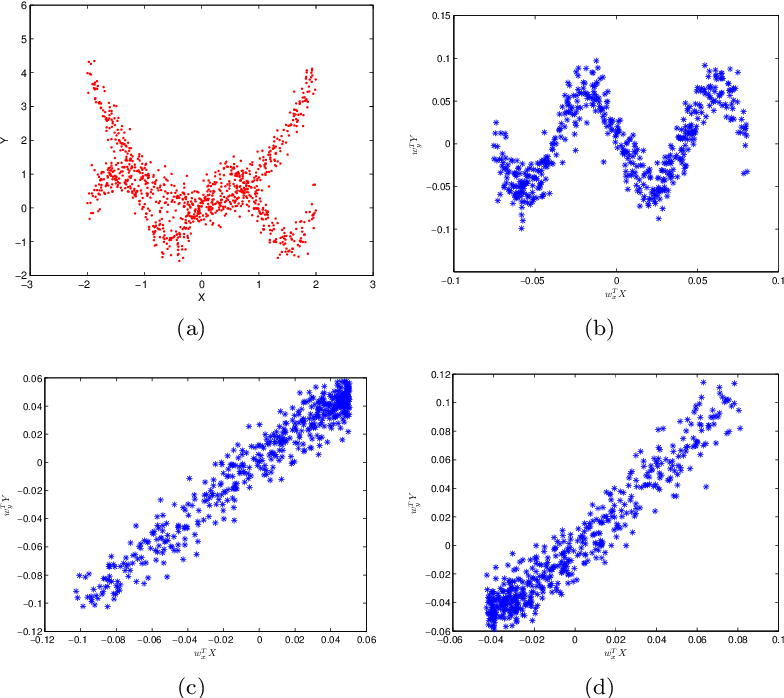 Figure 2 for Sparse Kernel Canonical Correlation Analysis via $\ell_1$-regularization