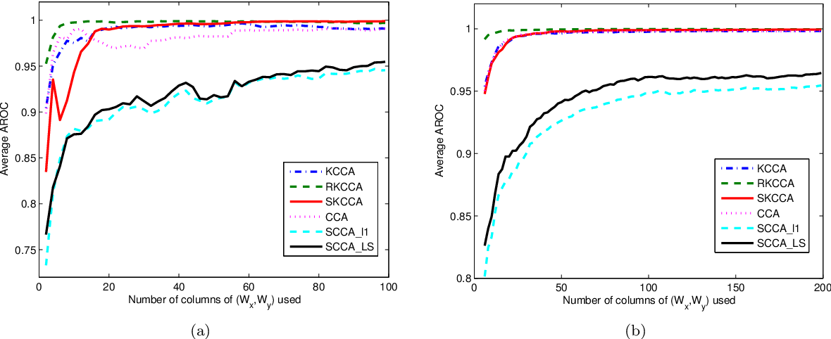 Figure 4 for Sparse Kernel Canonical Correlation Analysis via $\ell_1$-regularization