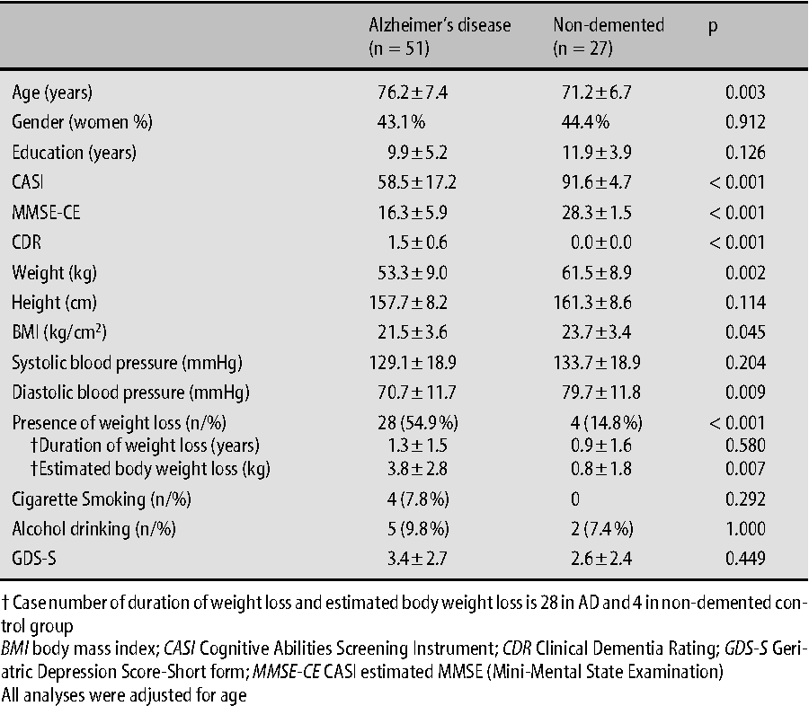 Weight Loss Nutritional Status And Physical Activity In Patients