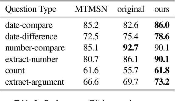 Figure 3 for Improving Numerical Reasoning Skills in the Modular Approach for Complex Question Answering on Text