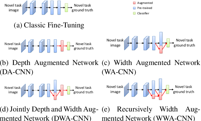 Figure 3 for Growing a Brain: Fine-Tuning by Increasing Model Capacity
