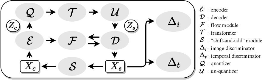 Figure 1 for CCVS: Context-aware Controllable Video Synthesis