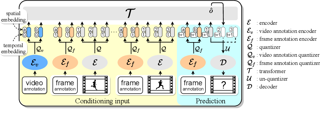 Figure 3 for CCVS: Context-aware Controllable Video Synthesis
