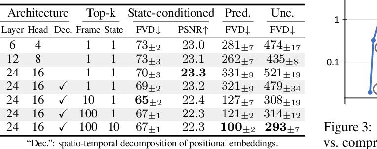 Figure 4 for CCVS: Context-aware Controllable Video Synthesis