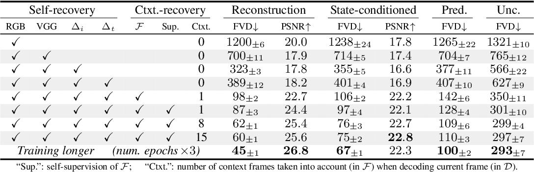 Figure 2 for CCVS: Context-aware Controllable Video Synthesis