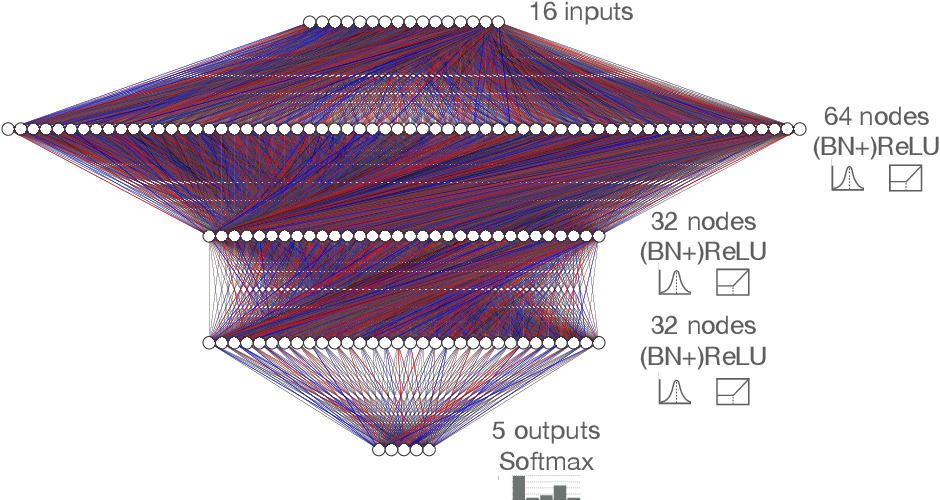 Figure 1 for Ps and Qs: Quantization-aware pruning for efficient low latency neural network inference